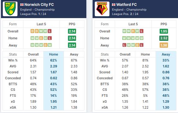Norwich vs Watford