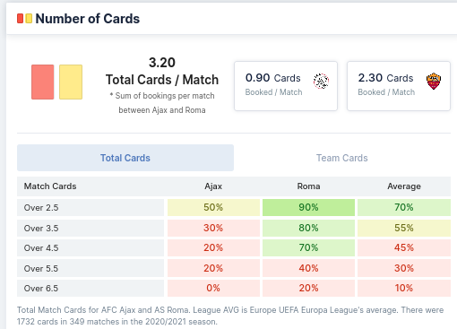 Number of Cards - Ajax & Roma