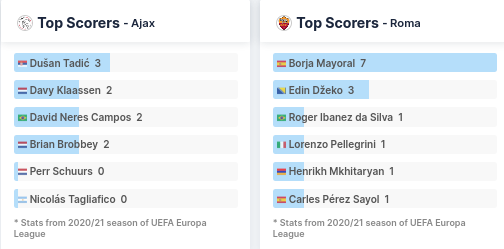 Top Scorers - Ajax and Roma