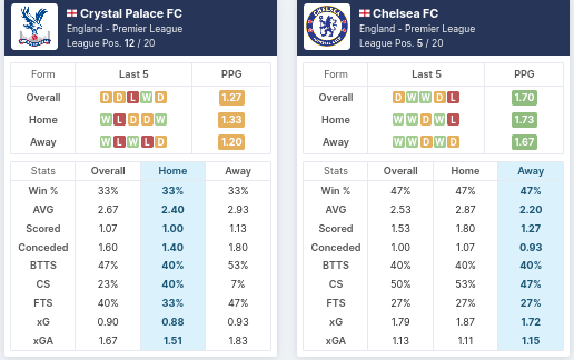 Pre-Match Statistics - Crystal Palace vs Chelsea