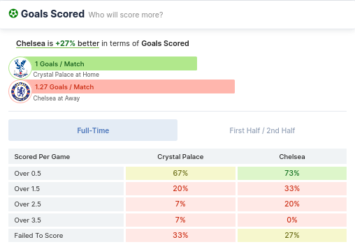 Goals Scored - Crystal Palace & Chelsea