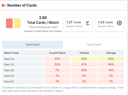 Number of Cards - Crystal Palace & Chelsea