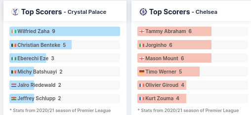 Top Scorers - Crystal Palace and Chelsea