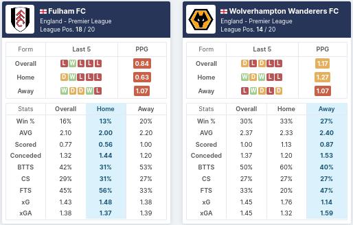 Pre-Match Statistics - Fulham vs Wolverhampton