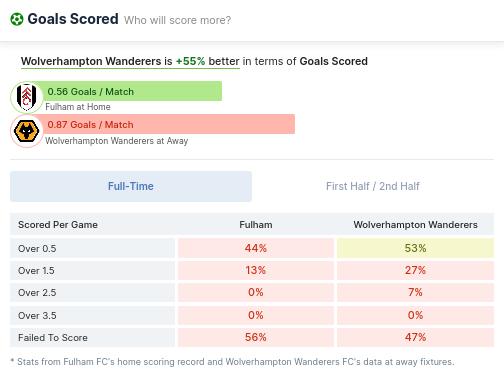 Goals Scored - Fulham vs Wolverhampotn