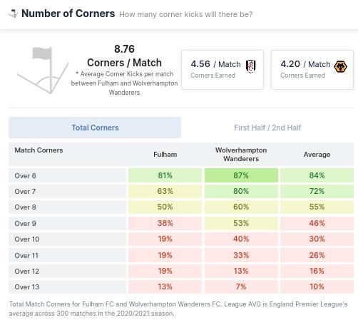 Numbers of Corners - Fulham vs Wolverhampton