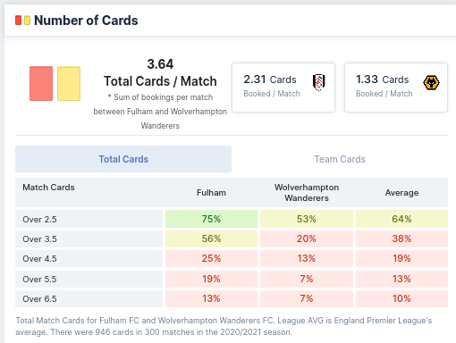 Number of Cards - Fulham & Wolverhampton