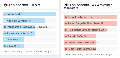 Top Scorers - Fulham vs Wolverhampton