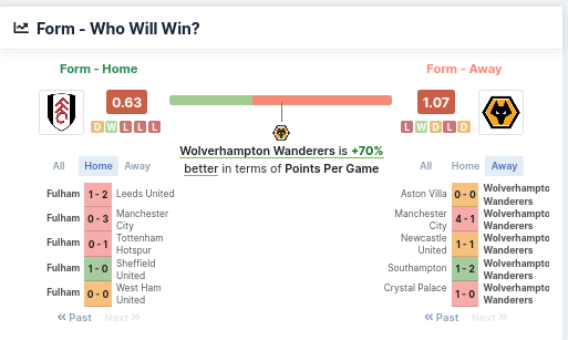 Form - Who Will Win - Fulham vs Wolves