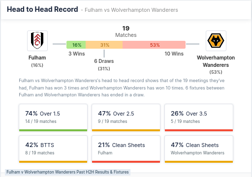 Heead to Head record - Fulham & Wolves