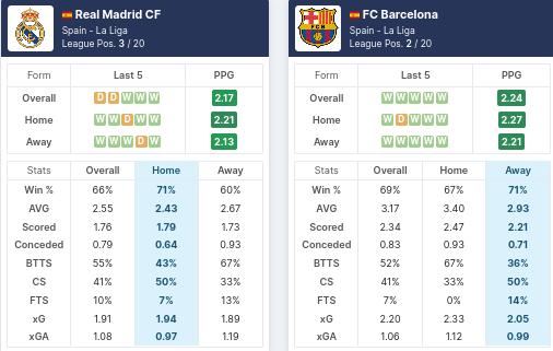Pre-Match Statistics - Real Madrid vs Barcelona