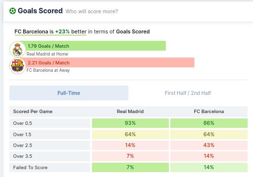 Goals Scored - Real Madrid vs Barcelona