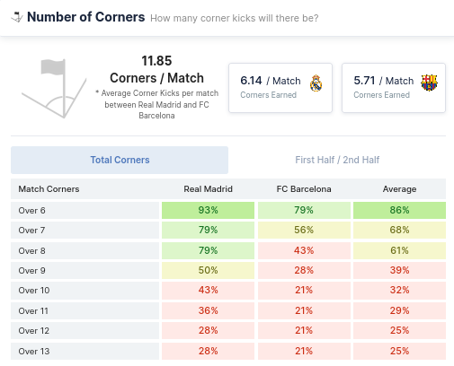 Number of Corners - Real Madrid and Barcelona