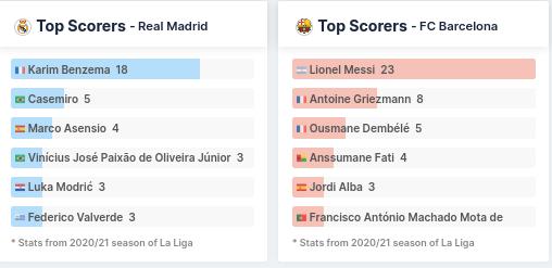 Top Scorers - Real Madrid vs Barcelona