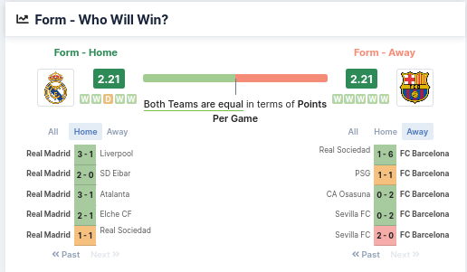 Form - Who Will Win - Real Madrid vs Barcelona