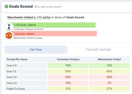 Goals Scored - Tottenham Hotspur vs Manchester United