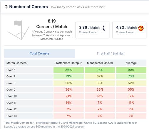 Number of Corners - Tottenham vs Manchester United