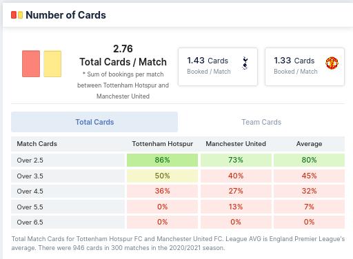 Number of Cards - Tottenham vs Manchester United