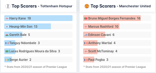 Top Scorers - Tottenham vs Manchester United