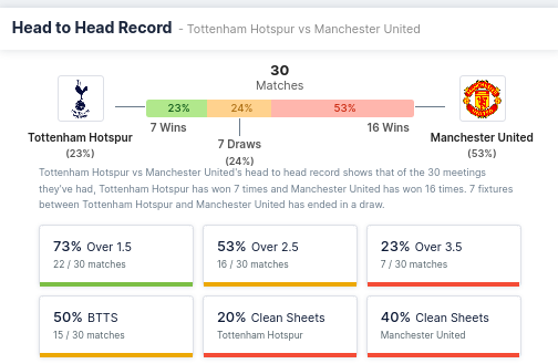 Head-to-head record - Tottenham Hotspur vs Manchester United