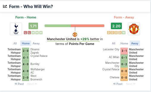 Form - Who will win - Tottenham vs Manchester United