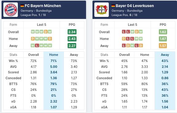 FC Bayern Munchen vs B. Leverkusen