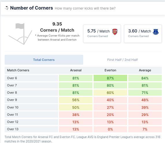 Number of Corners - Arsenal and Everton
