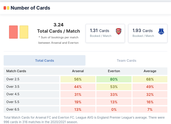 Number of Cards - Asenal VS Everton