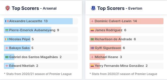 Top Scorers - Arsenal and Everton