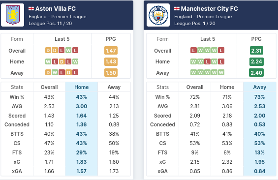 Pre-Match Statistics - Aston Villa vs Manchester City