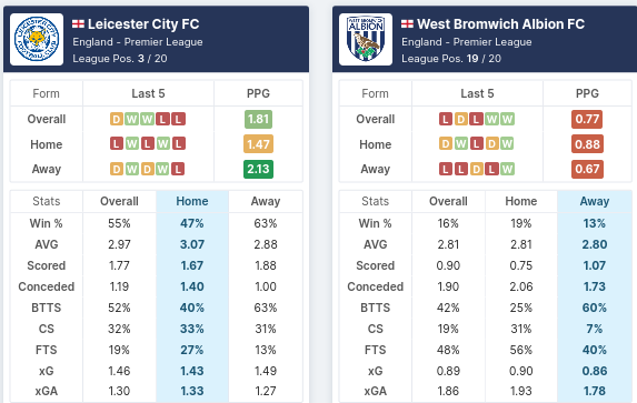 Pre-Match Statistics - Leicester City vs West Bromwich