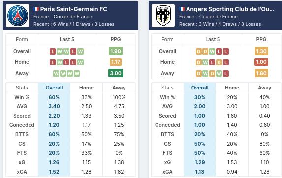 Pre-Match Statistics - PSG vs Angers