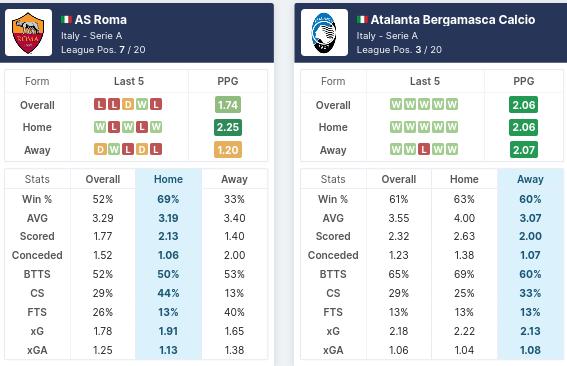 Pre-Match Statistics - AS Roma vs Atalanta