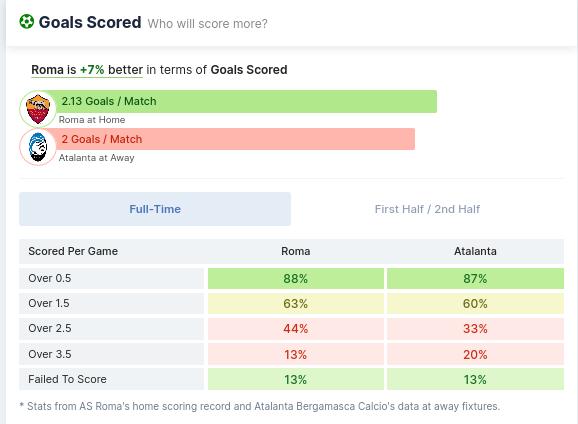 Goals Scored - AS Roma vs Atalanta