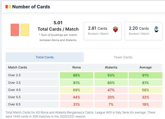 Number of Cards - AS Roma vs Atalanta