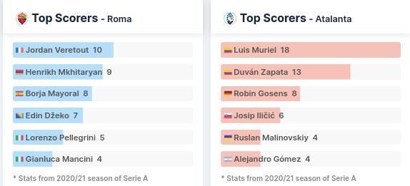 Top Scorers - AS Roma vs Atalanta