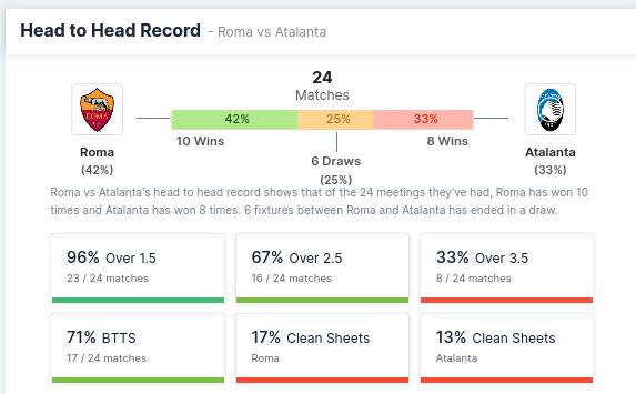 Head to Head Record - AS Roma vs Atalanta
