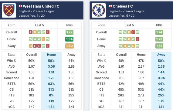 Pre-Match Statistics: West Ham vs Chelsea
