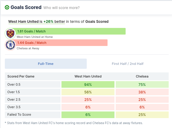 Goals Scored - West Ham & Chelsea