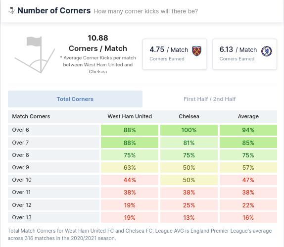 Number of Corners - West Ham vs Chelsea
