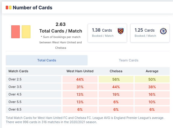 Number of Cards - West Ham vs Chelsea