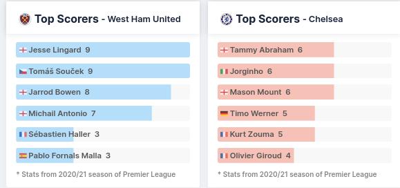 Top Scorers - West Ham & Chelsea