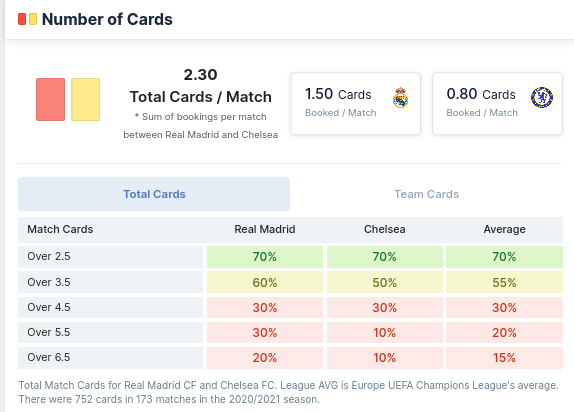 Number of Cards