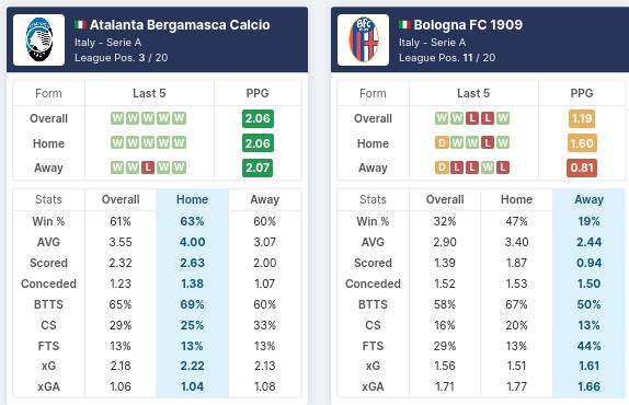 Pre-match Statistics