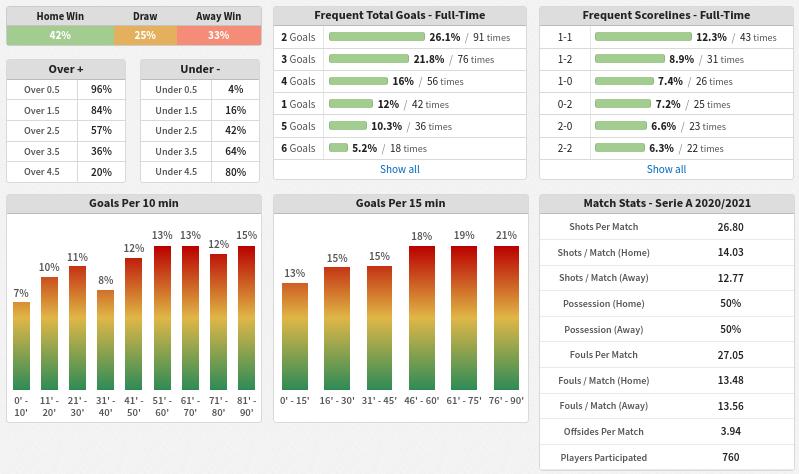 Team Statistics - Serie A Weekly Statistics