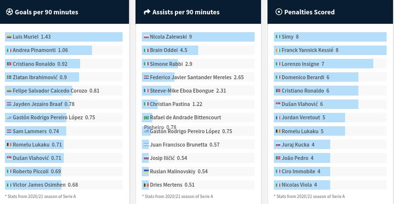 Goals Per 90 Minutes - Serie A Weekly Statistics