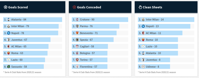 Goals Scored, Conceded, and Clean Sheets - Serie A Weekly Statistics